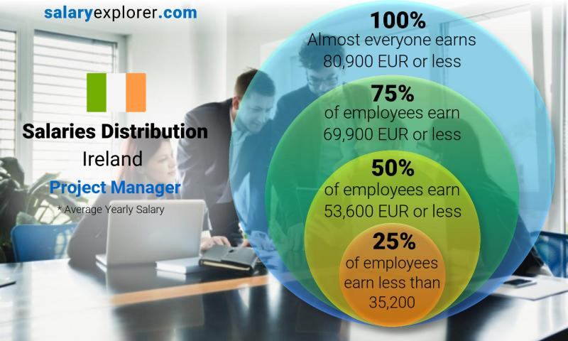 Median and salary distribution yearly Ireland Project Manager