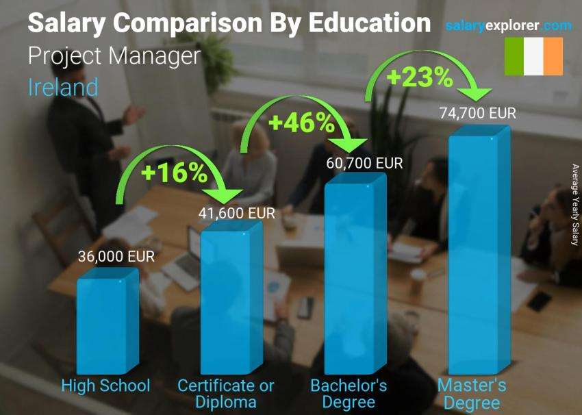 Salary comparison by education level yearly Ireland Project Manager