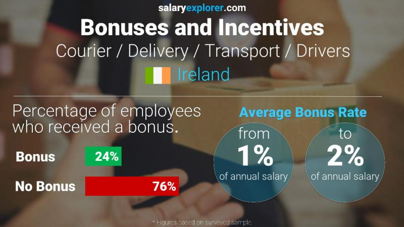 Annual Salary Bonus Rate Ireland Courier / Delivery / Transport / Drivers
