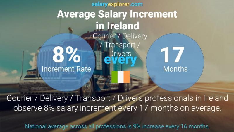Annual Salary Increment Rate Ireland Courier / Delivery / Transport / Drivers