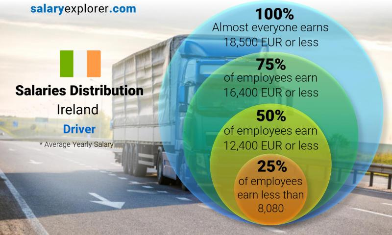Median and salary distribution yearly Ireland Driver