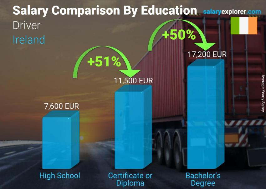 Salary comparison by education level yearly Ireland Driver