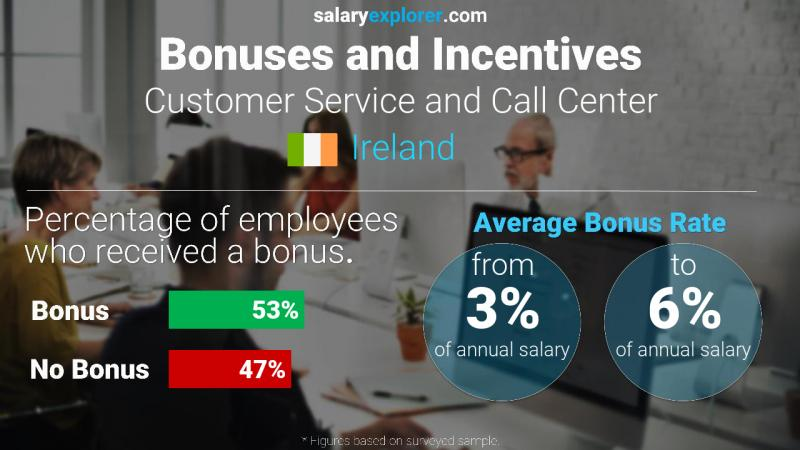 Annual Salary Bonus Rate Ireland Customer Service and Call Center