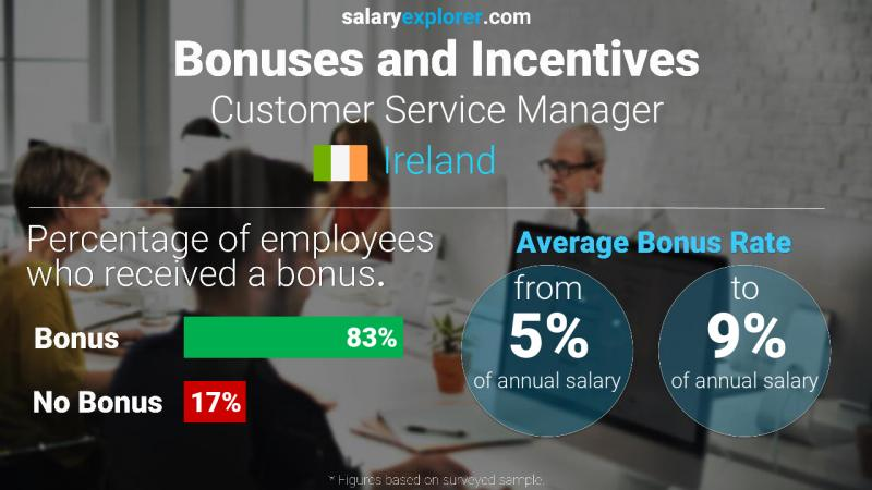 Annual Salary Bonus Rate Ireland Customer Service Manager