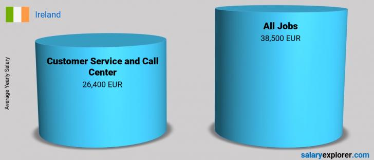 Salary Comparison Between Customer Service and Call Center and Customer Service and Call Center yearly Ireland