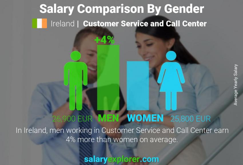 Salary comparison by gender yearly Ireland Customer Service and Call Center