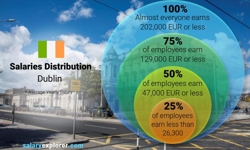 Median and salary distribution yearly Dublin