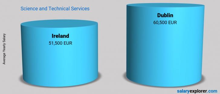 Salary Comparison Between Dublin and Ireland yearly Science and Technical Services