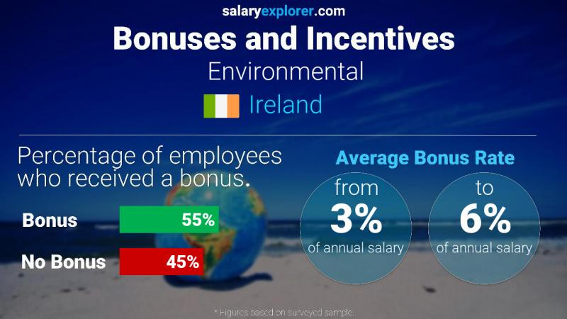 Annual Salary Bonus Rate Ireland Environmental