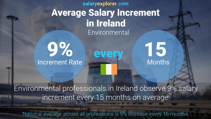 Annual Salary Increment Rate Ireland Environmental