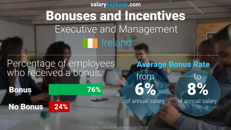 Annual Salary Bonus Rate Ireland Executive and Management