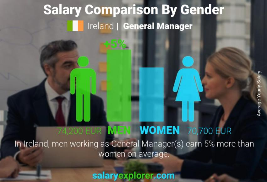 Salary comparison by gender yearly Ireland General Manager