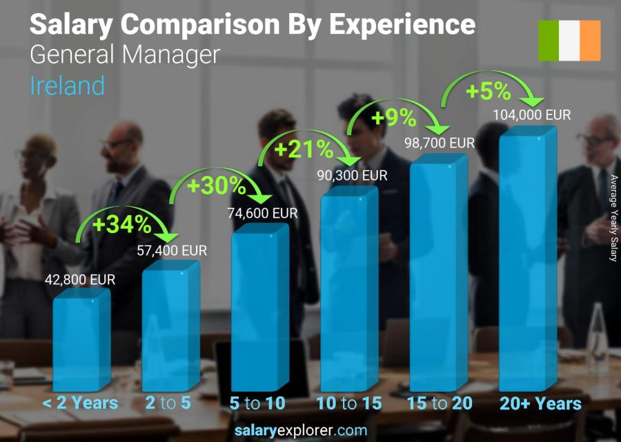 Salary comparison by years of experience yearly Ireland General Manager