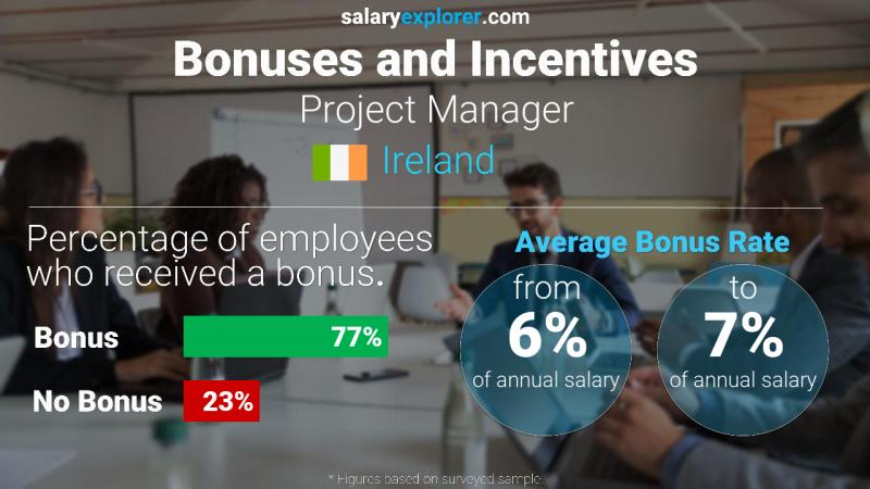 Annual Salary Bonus Rate Ireland Project Manager