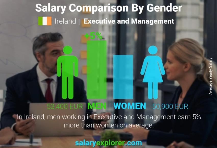 Salary comparison by gender yearly Ireland Executive and Management