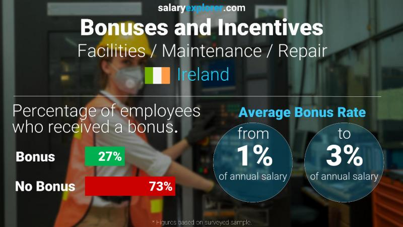 Annual Salary Bonus Rate Ireland Facilities / Maintenance / Repair