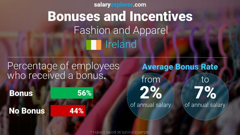 Annual Salary Bonus Rate Ireland Fashion and Apparel