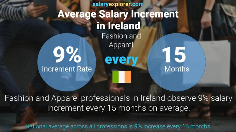 Annual Salary Increment Rate Ireland Fashion and Apparel