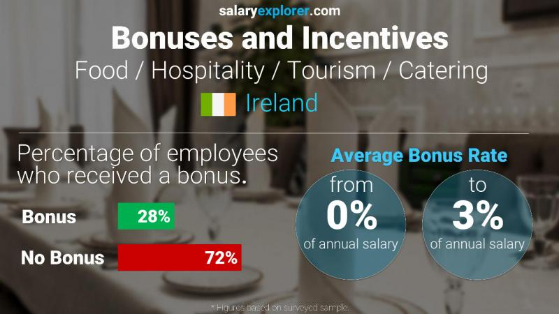 Annual Salary Bonus Rate Ireland Food / Hospitality / Tourism / Catering