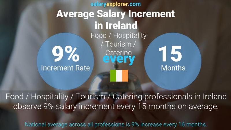 Annual Salary Increment Rate Ireland Food / Hospitality / Tourism / Catering