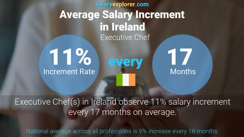 Annual Salary Increment Rate Ireland Executive Chef