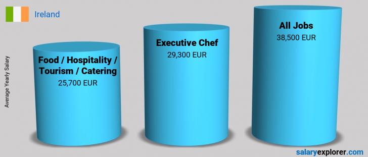 Salary Comparison Between Executive Chef and Food / Hospitality / Tourism / Catering yearly Ireland