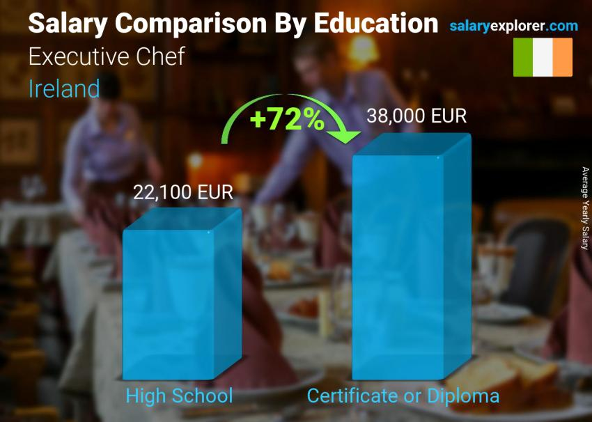 Salary comparison by education level yearly Ireland Executive Chef