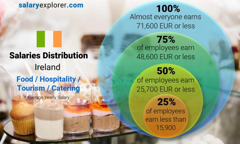 Median and salary distribution yearly Ireland Food / Hospitality / Tourism / Catering