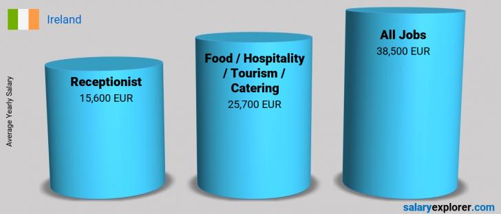 Salary Comparison Between Receptionist and Food / Hospitality / Tourism / Catering yearly Ireland