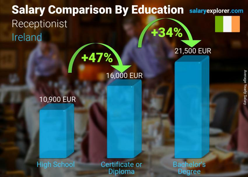 Salary comparison by education level yearly Ireland Receptionist