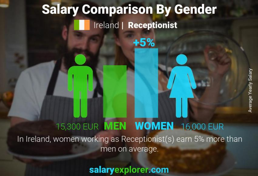 Salary comparison by gender yearly Ireland Receptionist