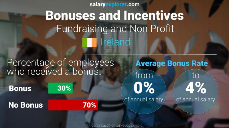 Annual Salary Bonus Rate Ireland Fundraising and Non Profit