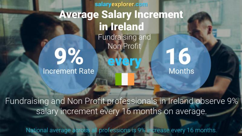 Annual Salary Increment Rate Ireland Fundraising and Non Profit