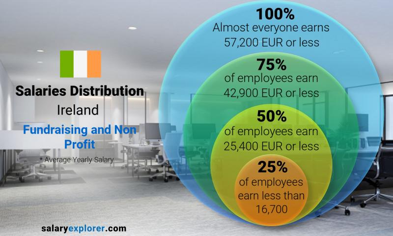 Median and salary distribution yearly Ireland Fundraising and Non Profit