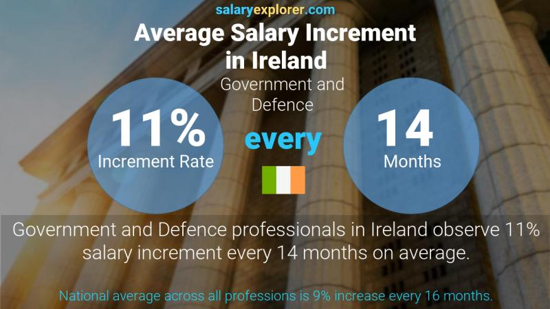 Annual Salary Increment Rate Ireland Government and Defence
