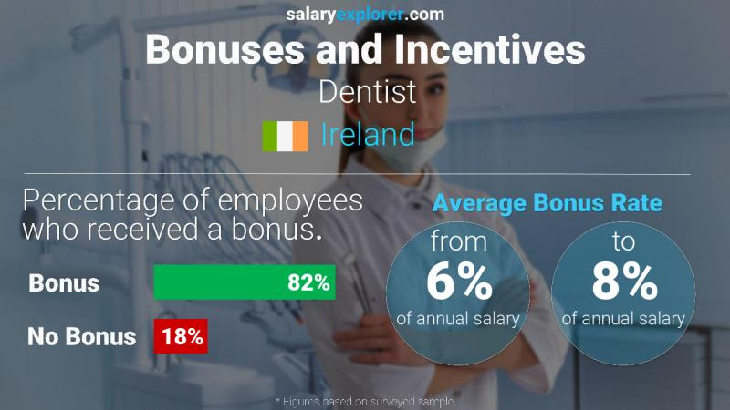 Annual Salary Bonus Rate Ireland Dentist