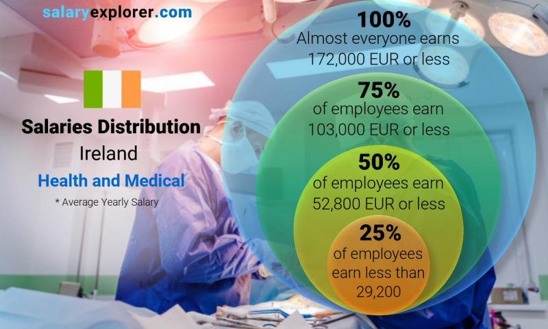 Median and salary distribution yearly Ireland Health and Medical