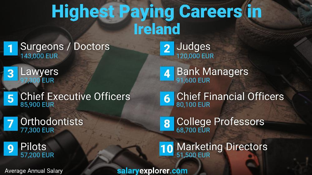 Highest Paying Jobs In Ireland
