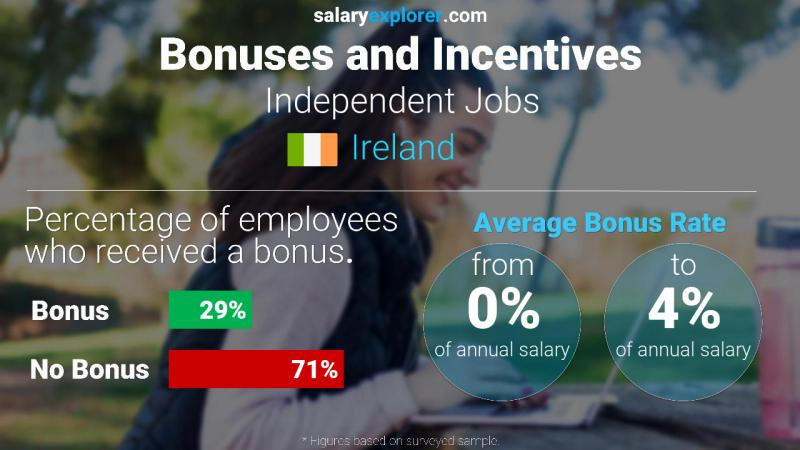 Annual Salary Bonus Rate Ireland Independent Jobs