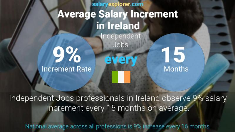 Annual Salary Increment Rate Ireland Independent Jobs
