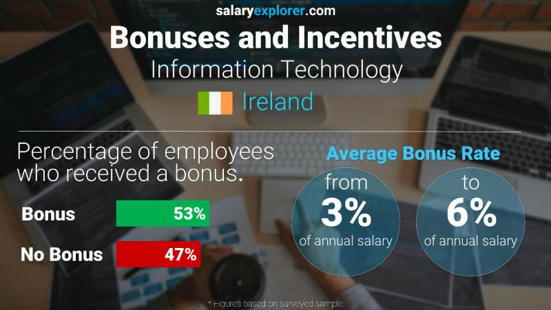 Annual Salary Bonus Rate Ireland Information Technology