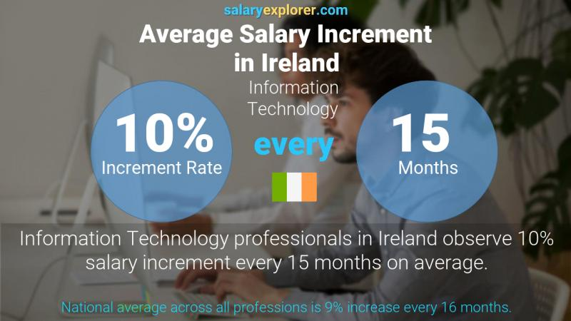 Annual Salary Increment Rate Ireland Information Technology
