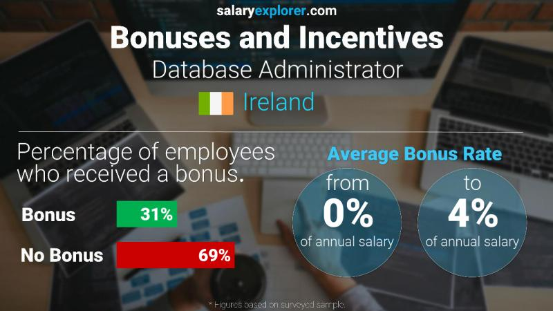 Annual Salary Bonus Rate Ireland Database Administrator
