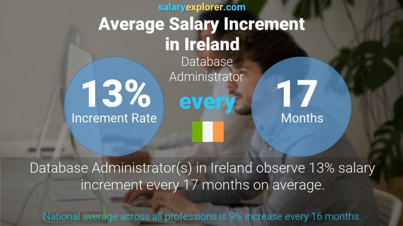 Annual Salary Increment Rate Ireland Database Administrator