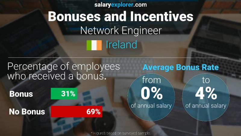 Annual Salary Bonus Rate Ireland Network Engineer