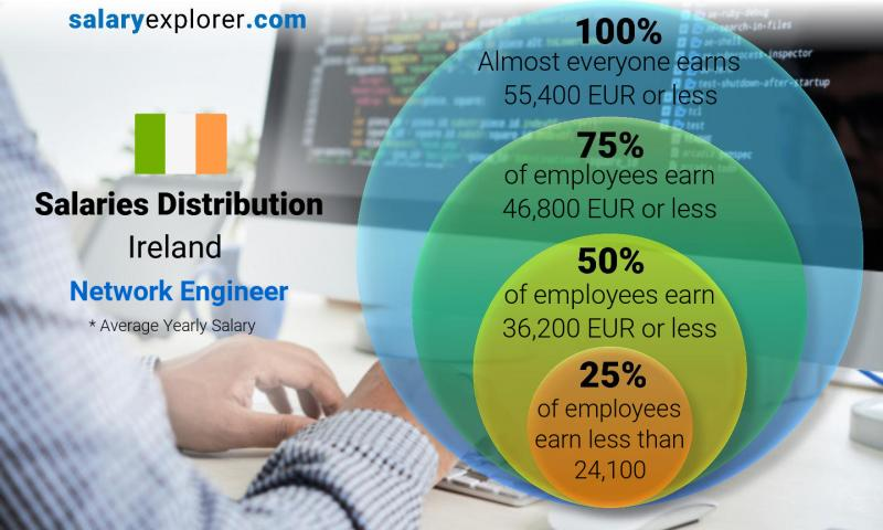 Median and salary distribution yearly Ireland Network Engineer