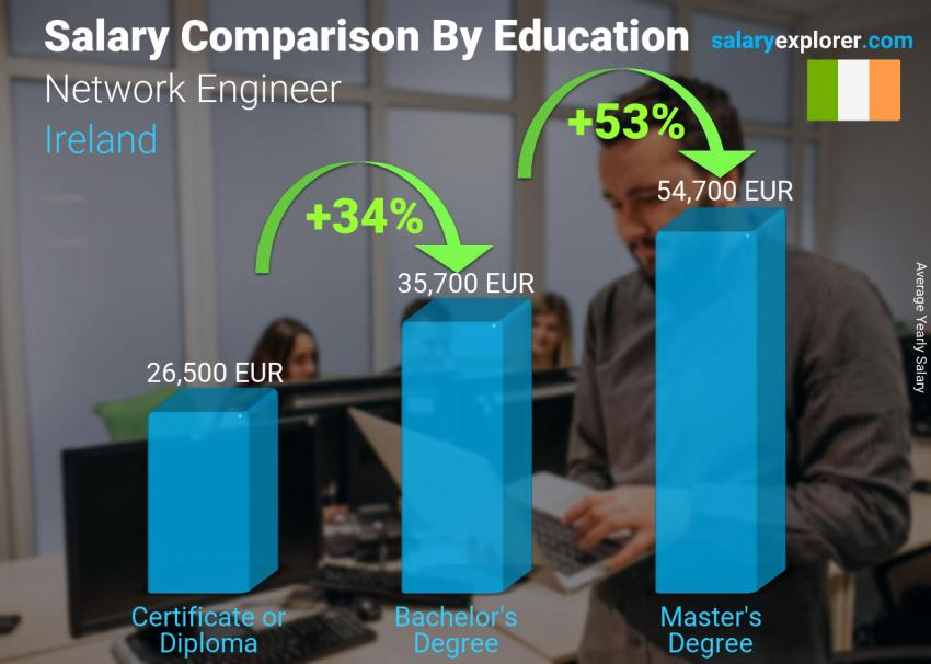 Salary comparison by education level yearly Ireland Network Engineer