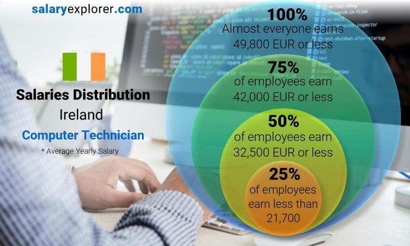 Median and salary distribution yearly Ireland Computer Technician