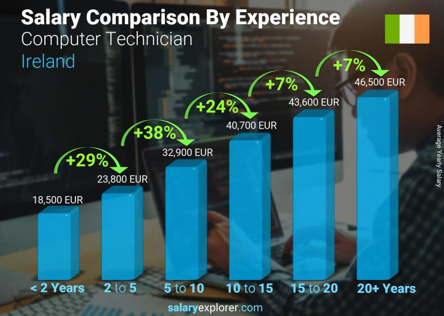 Salary comparison by years of experience yearly Ireland Computer Technician