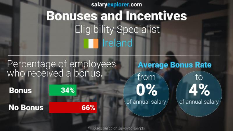 Annual Salary Bonus Rate Ireland Eligibility Specialist